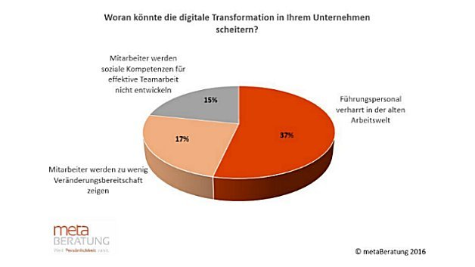 Ergebnis der Umfrage: Mögliche Gründe für das Scheitern der digitalen Transformation in Unternehmen