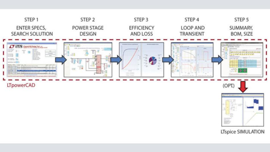 Bild 1: Entwickeln einer Stromversorgung in fünf Schritten mit dem Entwicklungswerkzeug »LTpowerCAD«
