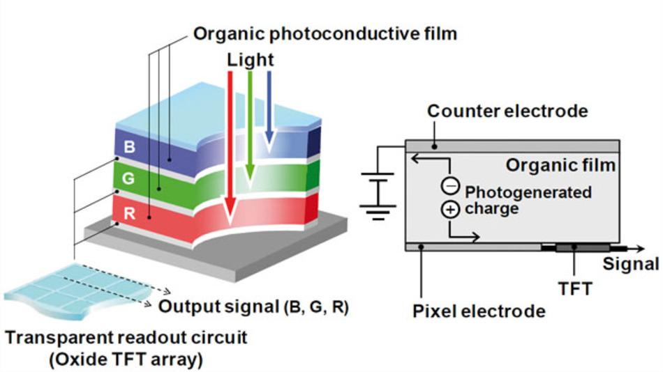 Bild 1: (links) Schematische Darstellung eines dreifachgestapelten Farbbildsensors basierend auf RGB-sensitiven OPFs. (rechts) Querschnitt eines Pixels in einem organischen Farbbildsensor