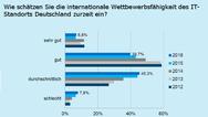 VDI-Grafik zur Digitalisierung