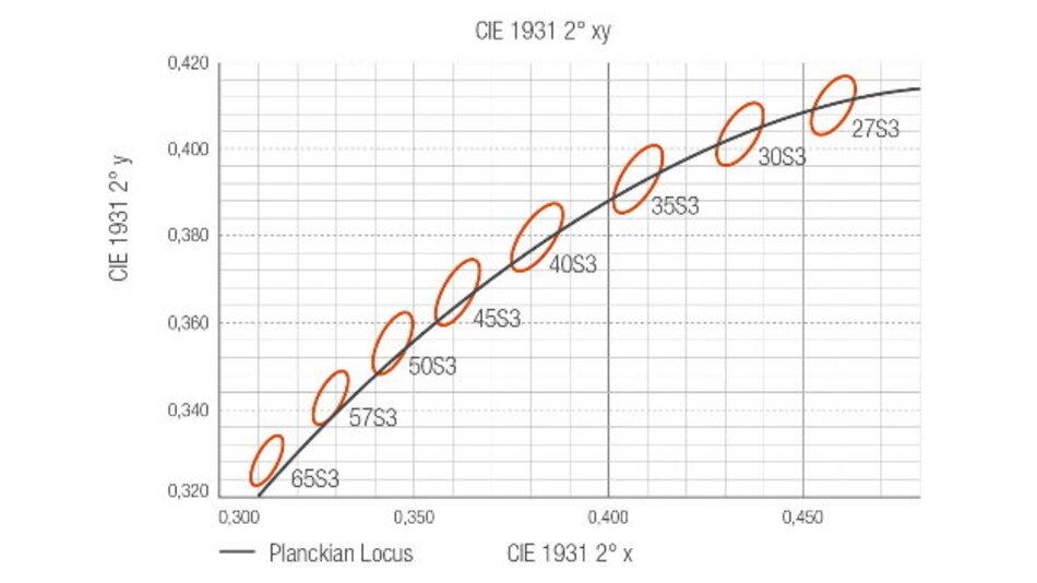 Standard 3-SDCM-Binning im CIE-Farbraum 1931 2° xy.