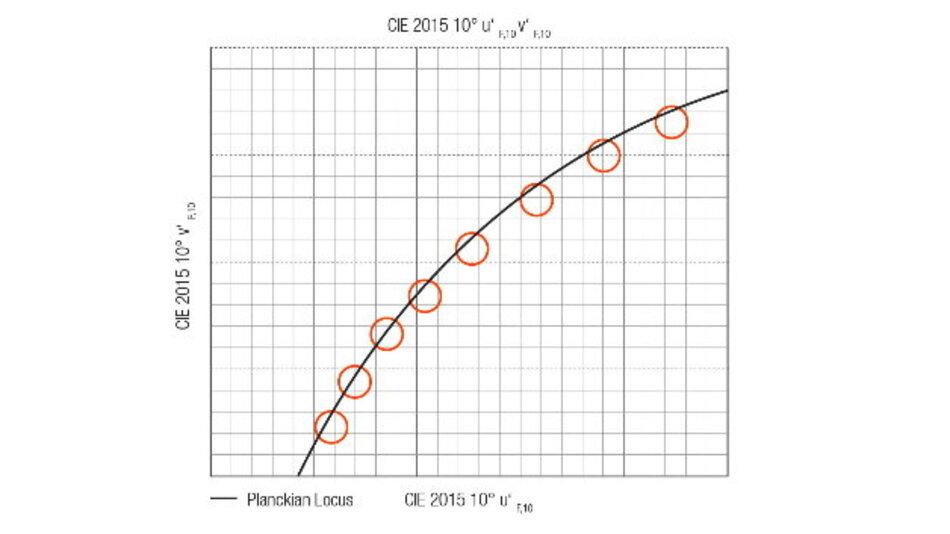 TEN°-Binning im Farbraum 2015 10° u'v'.