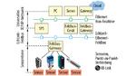 Bild 1. Die Topologie für Automatisierungssysteme ist entschieden: IP-Protokolle eignen sich nur, solange die Echtzeitanforderungen nicht zu streng sind