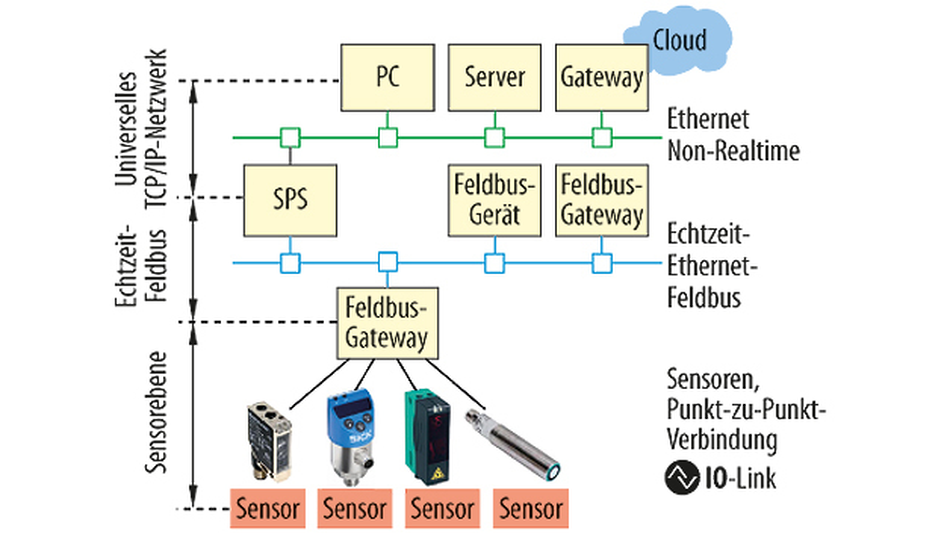 Bild 1. Die Topologie für Automatisierungssysteme ist entschieden: IP-Protokolle eignen sich nur, solange die Echtzeitanforderungen nicht zu streng sind.