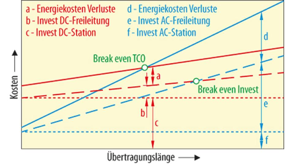 Bild 1. Investitions- und Betriebskosten von Hochspannungs-Gleichstrom-Übertragung und Hochspannungs-Drehstrom-Übertragung.