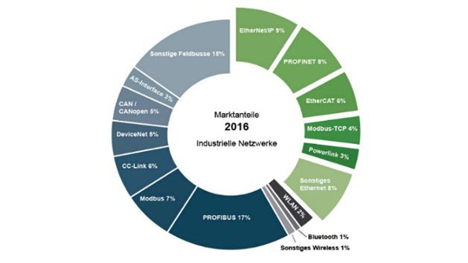 Konsolidierte Schätzung von HMS für die Fabrikautomatisierung 2016 auf Basis verschiedener Marktstudien und eigener Statistiken