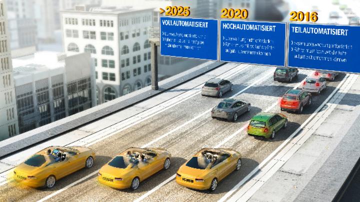 Automatisierung des Fahrzeugs