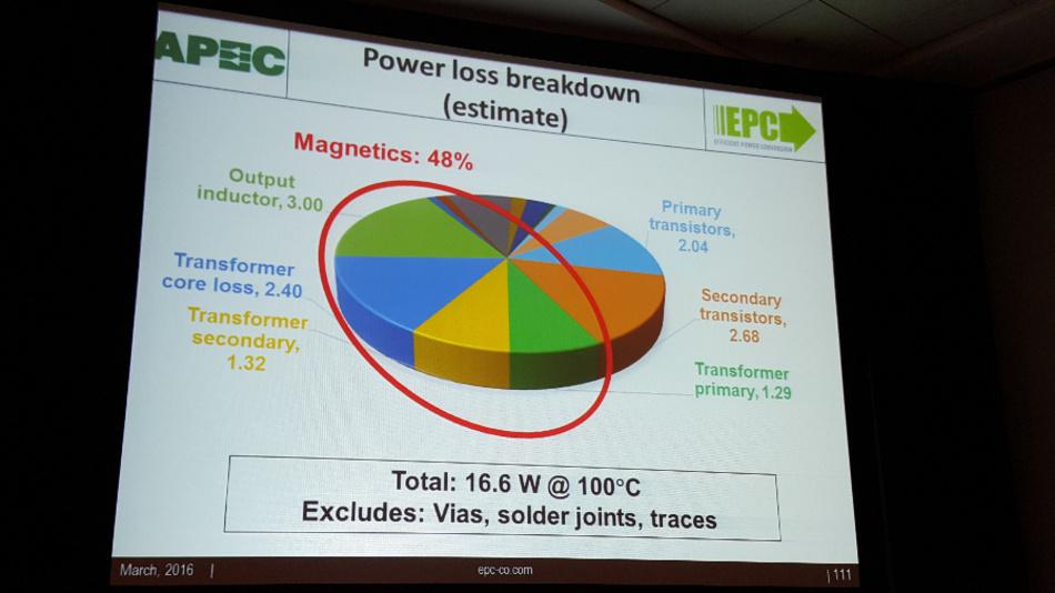 Die magnetischen Bauteile sind in einem DC/DC-Wandler mit GaN-Schaltern für etwa 48 Prozent der Verluste verantwortlich, wobei sich die Eisen- und die Kupferverluste in etwa die Waage hielten.