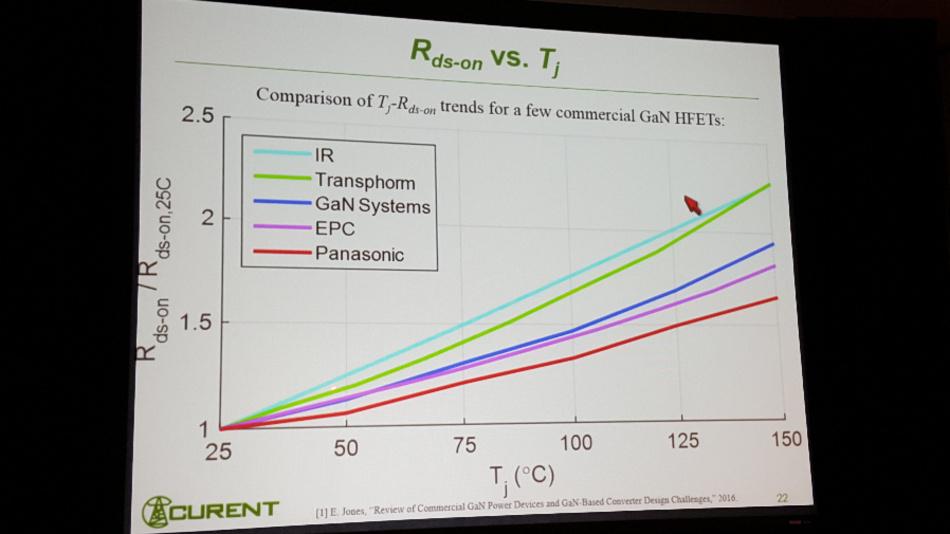 Die Forscher aus Tennessee berichteten auch, wie sich der Einschaltwiderstand von GaN-Schaltern verschiedener Hersteller über die Sperrschichttemperatur verhalte.