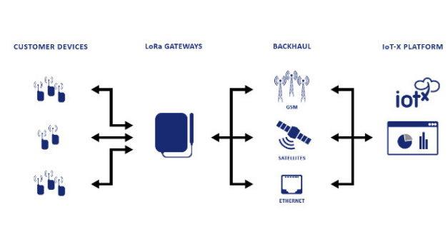 Stream Technologies bindet die LoRa-Kommunikaton in die IoT-X-Plattform ein