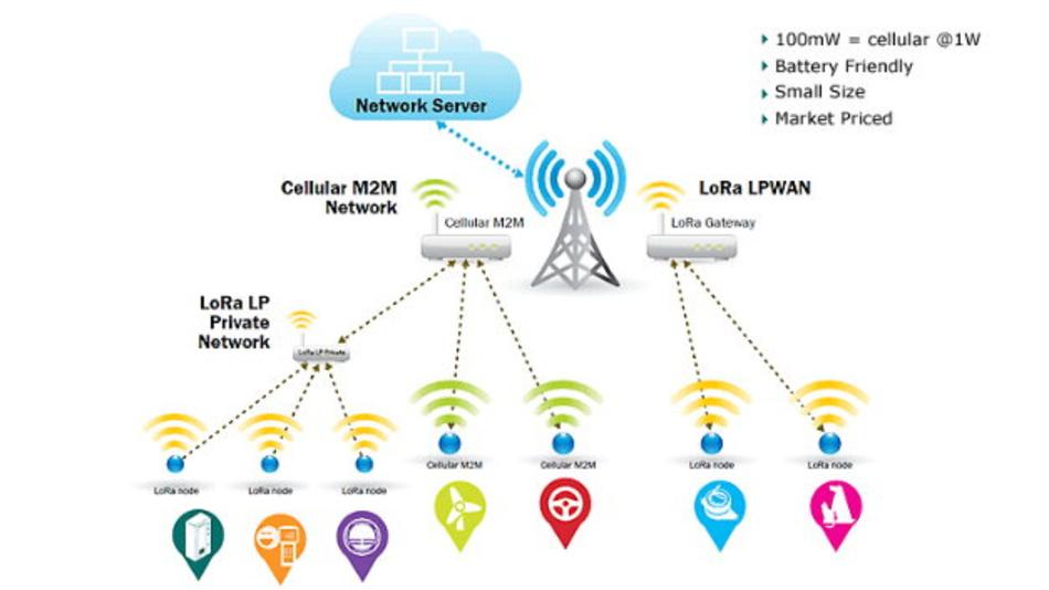 LPWAN-Infrastruktur auf Basis von LoRa