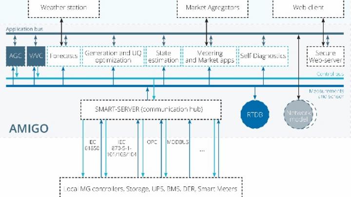 """RTSoft hat mit """"Amigo"""" eine Steuerungssoftware für Microgrids entwickelt."""