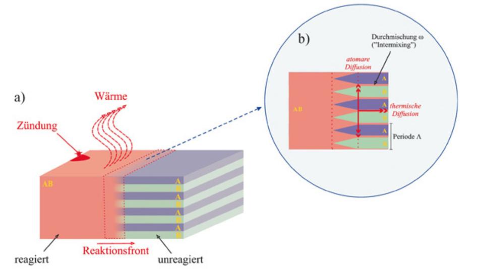 Schematische Darstellung  der physikalischen Prozesse  während der selbstfortschreitenden Reaktion.
