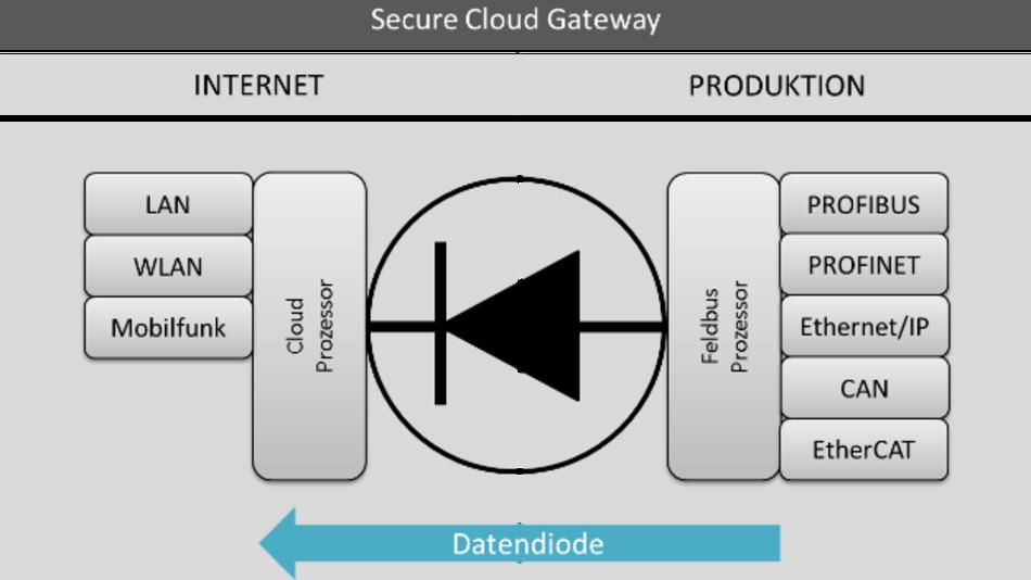 Die hardware-basierte Datendiode lässt die Kommunikation nur von der Datenquelle zur Cloud-Schnittstelle zu.
