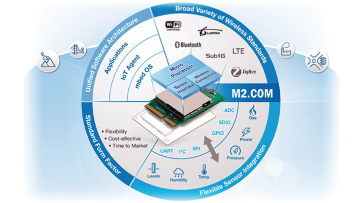 Mit Hilfe der M2.COM-Plattform  soll es künftig einfacher sein,  unterschiedlichste Sensoren an das IoT anzubinden