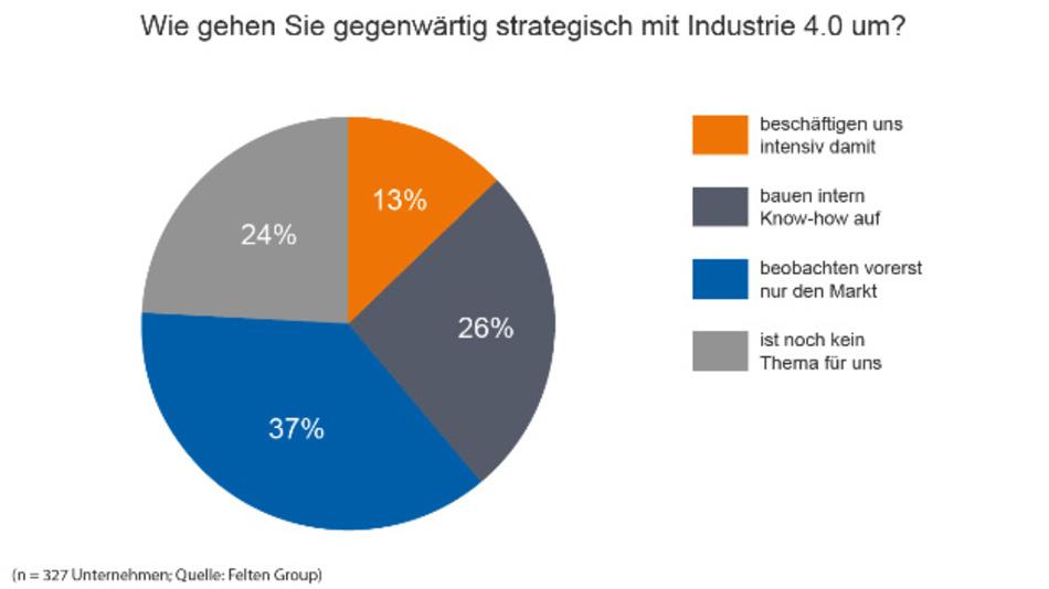 Für erstaunlich viele Unternehmen ist Industrie 4.0 noch kein Thema. (n = 327 Unternehmen)