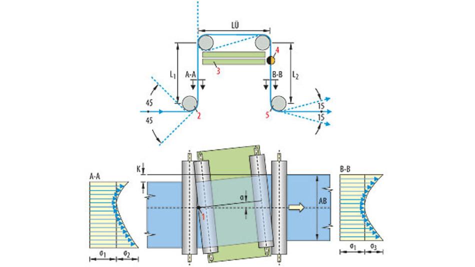 Drucken mit Höchstpräzision: Ein schwenkbarer Drehrahmen mit Umlenkrollen erlaubt eine seitliche Bahnkorrektur.