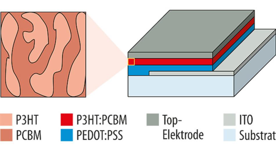 Bild 2. Fotodiode mit organischen Halbleitern: Die bisherigen starren ITO-Elektroden könnten durch flexible CNT-Schichten abgelöst werden.