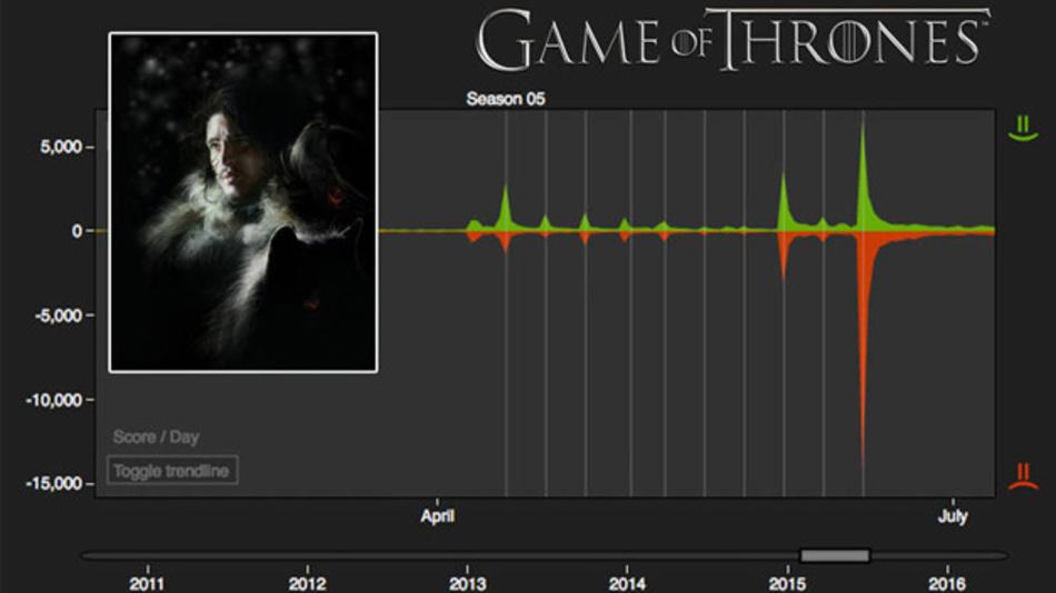 Ein Informatik-Kurs der TU München kann mit Hilfe von maschinellem Lernen vorhersagen welche Figuren im Verlauf der Serie Game of Thrones sterben werden.