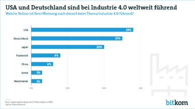 559 Produktionsleiter, Vorstände oder Geschäftsführer von Industrieunternehmen ab 100 Mitarbeitern wurden befragt.