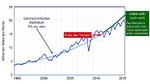 Die IC-Stückzahlen wachsen seit 1995 mit durchschnittlich 9 % p.a.