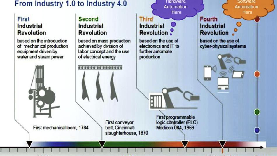 Der Begriff Industrie 4.0 wurde von der deutschen Regierung für die vierte Phase der industriellen Revolution geprägt.