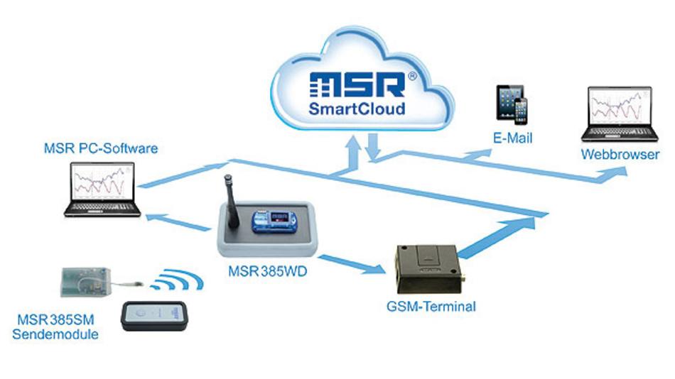 Bild 1. Die MSR-Datenlogger senden ihre Daten direkt oder über ein Mobilgerät an die SmartCloud, wo sie mit dem Web-Browser kontrolliert werden können.
