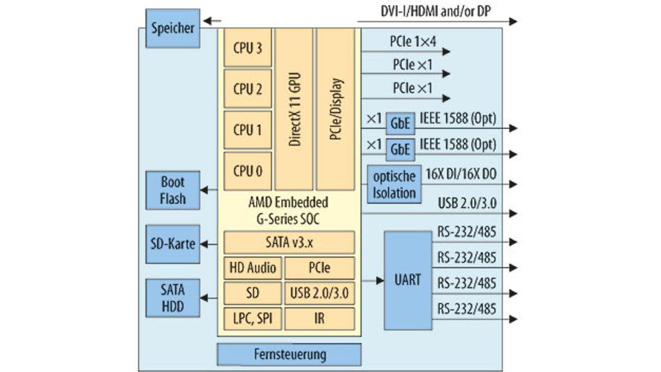 Bild 2. Grundlage für eine hohe Datenbandbreite ist eine schnelle Inter-Chip-Kommunikation. Bei den SoC-Prozessoren der AMD-Embedded-G-Serie sind I/O- und PCI Express Lanes direkt an der CPU angebunden.