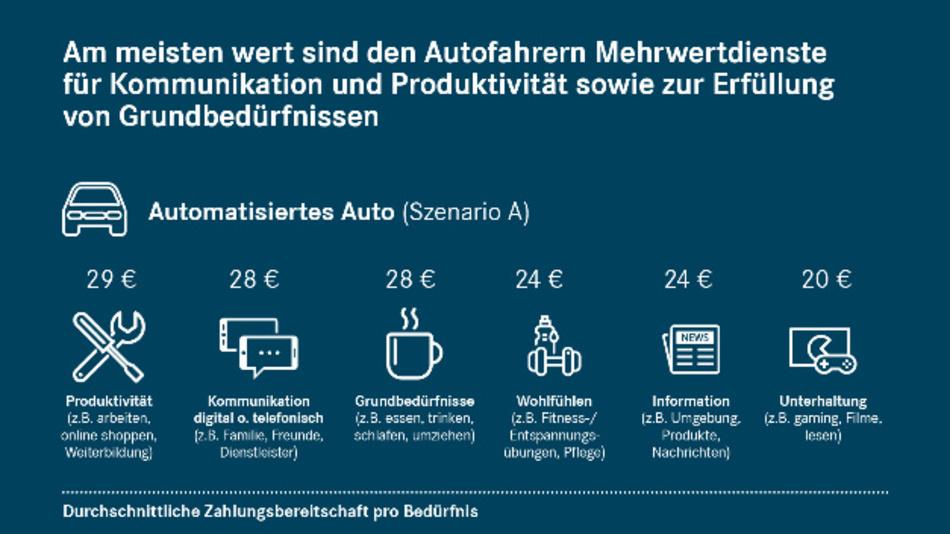 Je nach Bedürfniskategorie liegt die Zahlungsbereitschaft in diesem Szenario zwischen 20 und 29 Euro pro Monat.