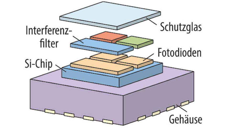 Bild 1. Schematischer Aufbau eines True-Color-Farbsensors mit Interferenzfilter.