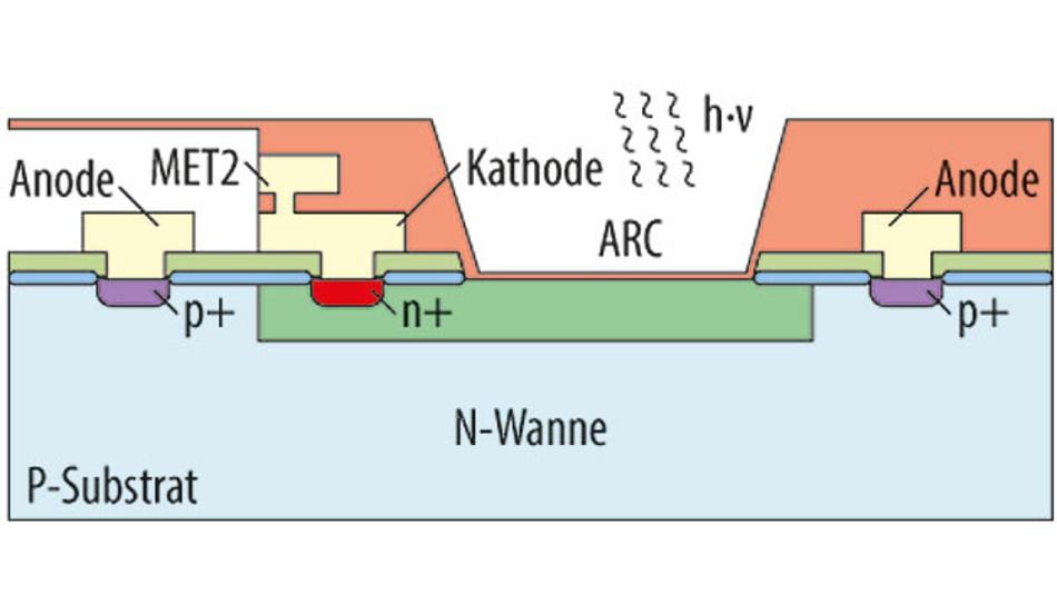 Bild 2. Schematischer Querschnitt einer n-Wannen-p-Substrat-Fotodiode mit Anti-Reflection Coating (ARC). MET2 steht für die zweite Verdrahtungsebene im Chip.