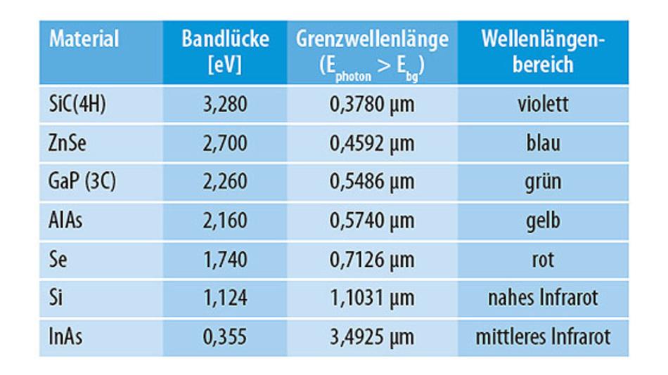 Grenzwellenlänge für ausgewählte Materialien (berechnet aus der Bandabstandsenergie).