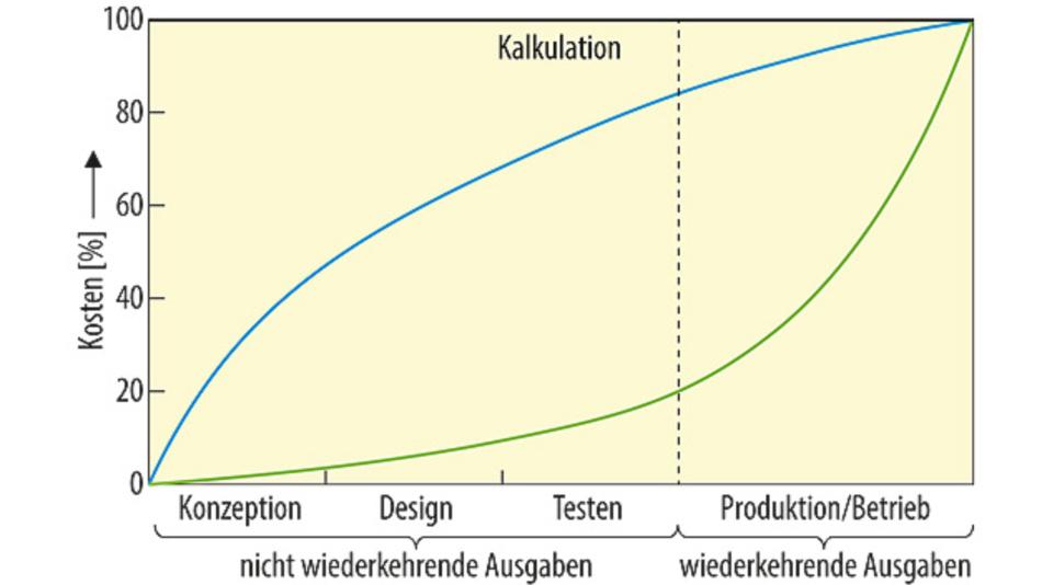Bild 1. Wenn schon in der Konzeption an das Testen gedacht wird, kann der Anteil der wiederkehrenden Kosten reduziert werden.