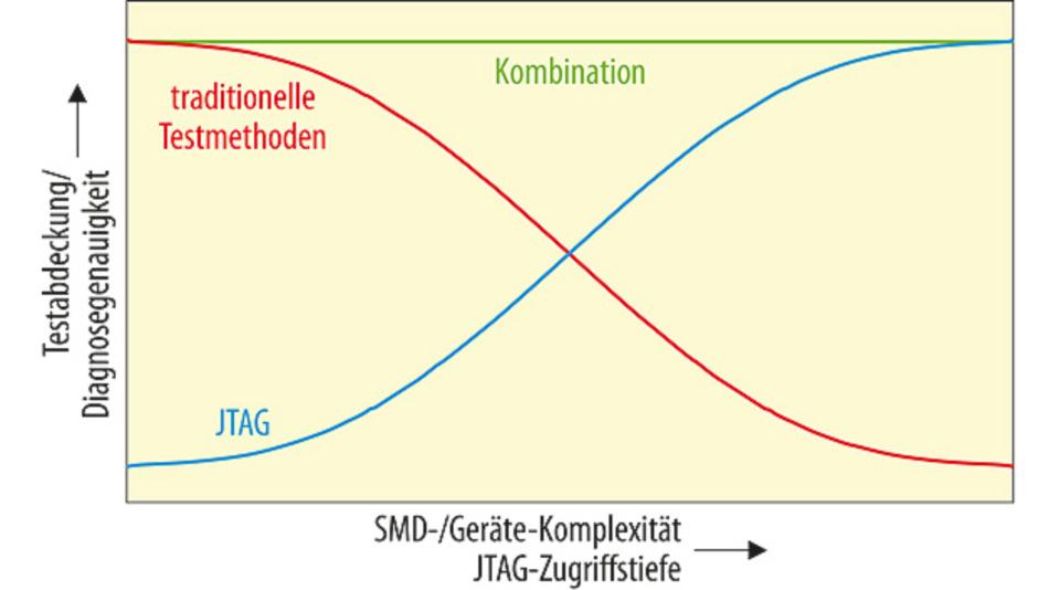 Bild 2. Die Kombination von JTAG und traditionellen Testmethoden erhöht die Testabdeckung.