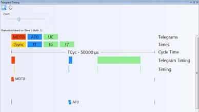 Darstellung des Sercos Timings im Sercos Monitor