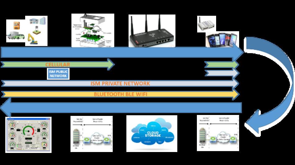 Abb. 1: Ein IoT-System verbindet vielfältige Elemente in der Kommunikationskette. Jeder ungesicherte Link ist angreifbar.