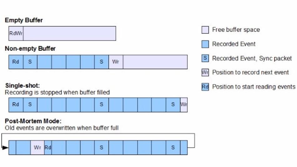 »SystemView« beherrscht unterschiedliche Buffer-Modi und kann sich so präziser auf die jeweiligen Problemstellungen anpassen.