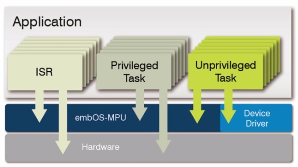 Segger embOS unterstützt jetzt auch MMU und MPU. Mit der Einrichtung nicht-privilegierter Tasks gibt es einen Schutzmechanismus, um das System vor Fehlern in einzelnen Tasks zu schützen.