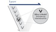 Mikro-V-Modelle