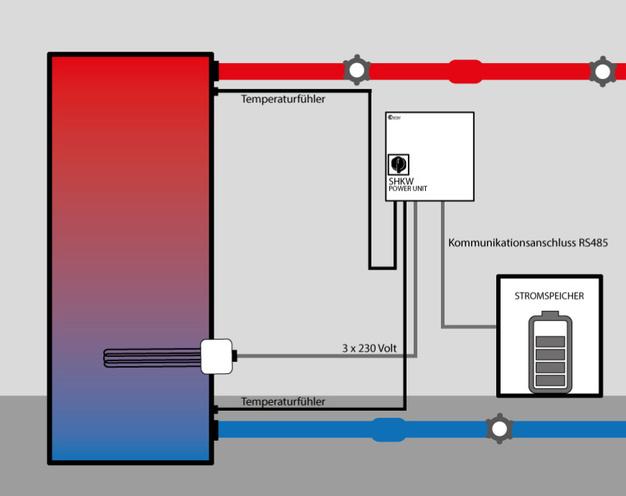solarinvert heizstabregelung macht heizen mit solarstrom m glich elektroboerse. Black Bedroom Furniture Sets. Home Design Ideas