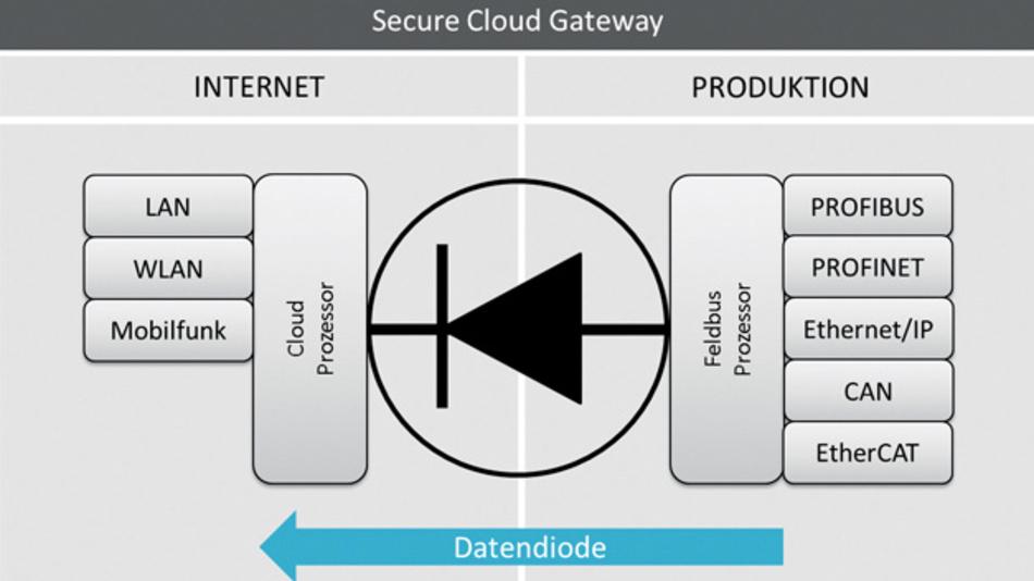 Funktionsprinzip des »Secure Cloud Gateway« von Deutschmann Automation und MB Connect Line