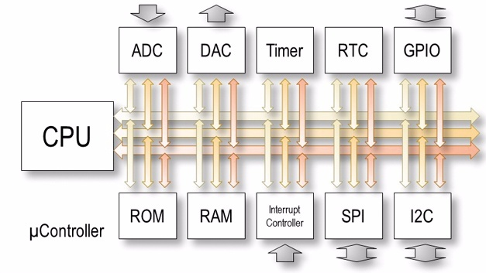 Bild 1: All-in-One – bei modernen Mikrocontrollern ist die gesamte Peripherie auf dem Die