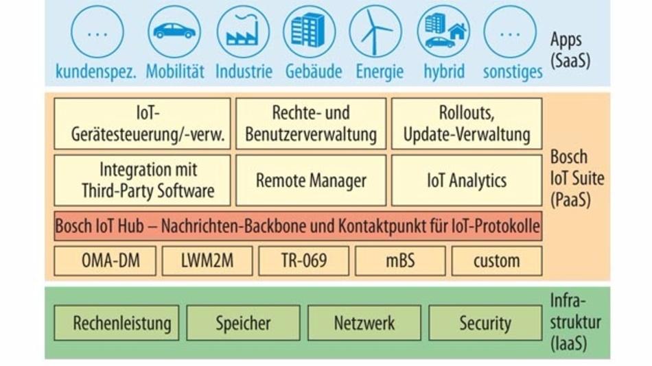 Bild 1. Zentraler Bestandteil der Bosch-Cloud ist die IoT-Suite, die IoT-spezifische Dienste bereitstellt. Protokolle wie LWM2M (Lightweight M2M) übertragen Sensordaten oder verwalten Geräte.
