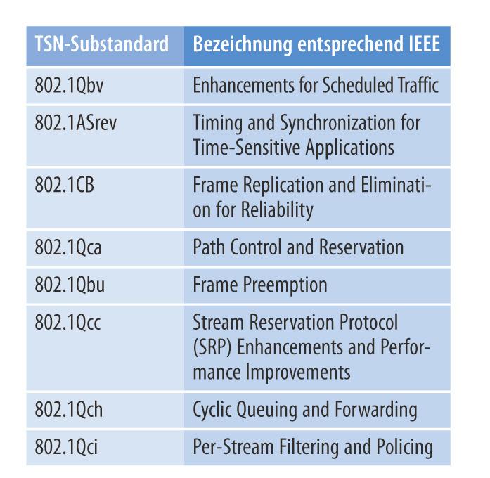 Tabelle. Auswahl einiger TSN-Substandards. Zentrale Bedeutung hat der Substandard 802.1Qbv, in dem die Grundlagen zur Erzeugung deterministischer Netzwerkpfade gelegt werden.