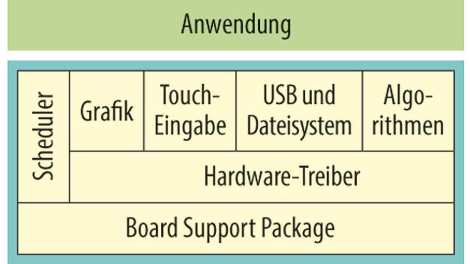 Bild 1. Moderne Geräte müssen viele Funktionen gleichzeitig bedienen: Grafik-Anzeige, Peripherieschnittstellen und die Verarbeitung von Rechenvorgängen im Hintergrund.