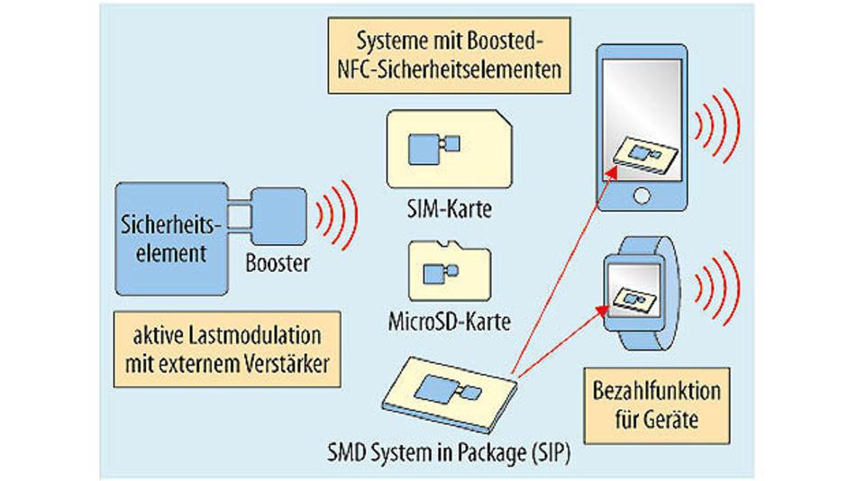 Bild 1. Durch sichere NFC-Elemente können Wearables mit Bezahlfunktionen ausgestattet werden.