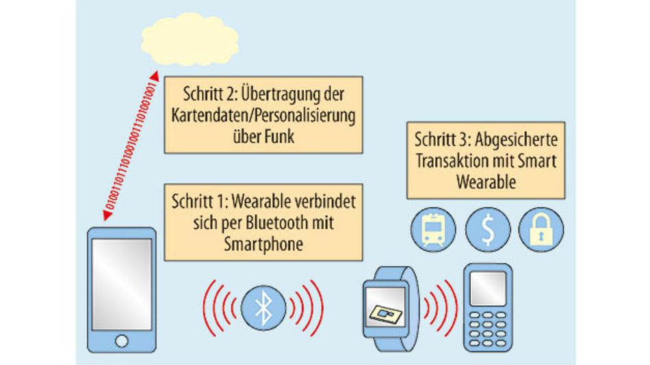 """Bild 2. Netzwerkverbindung via Smartphone und Bluetooth für eine gesicherte Kartenausgabe """"over the air""""."""