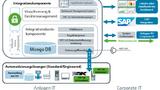 Architekturskizze der neuen Softwarelösung Business Process Integration Component