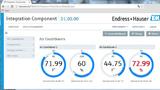 Dashboards bieten eine Übersicht über die relvanten Messdaten