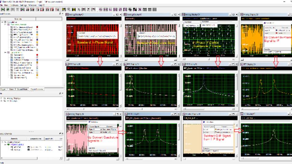 Typisches Beispiel, in dem modulierte Signale, wie sie häufig in Kommunikations- oder Radaranwendungen verwendet werden, mit SBench 6 erzeugt, manipuliert und analysiert werden.
